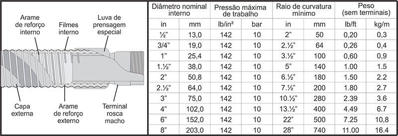 Mangueiras para Produtos Químicos Agressivos ST-976